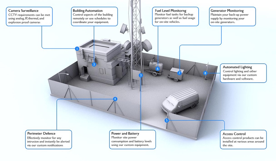 Cell Tower Security and Automation for Maximum Protection Consists of Many Important Layers and Components